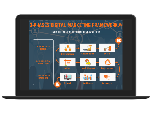 3-phases Digital Marketing Framework®