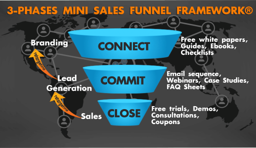close phase online sals funnel